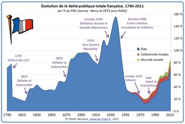 historique-dette-publique-france