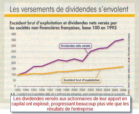 dividendes vs résultats