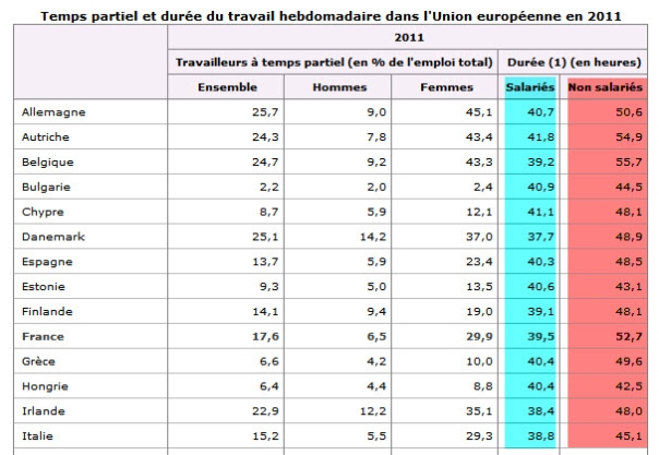 durée_travail europe