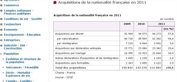 naturalisation_INSEE