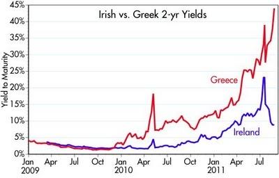 Taux-dintérêt-Grèce-Irlande-2-ans
