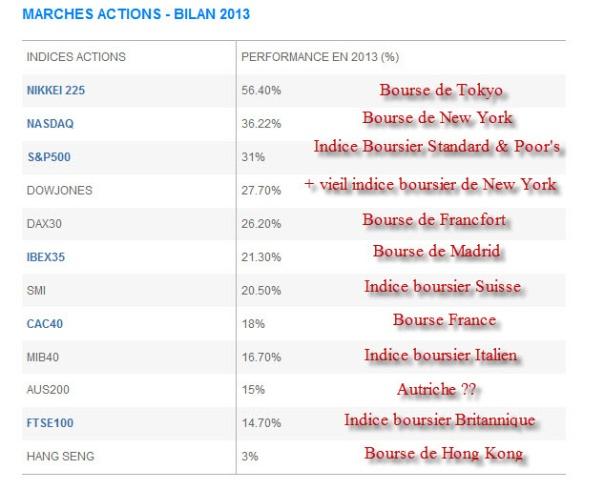 Bourse_bilan_2013