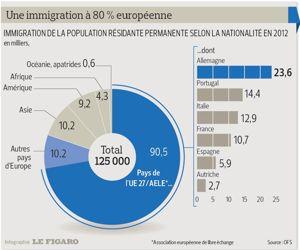 immigré_suisse