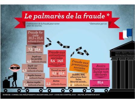 palmares de la fraude