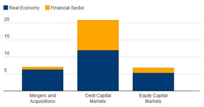 investissement des banques_01
