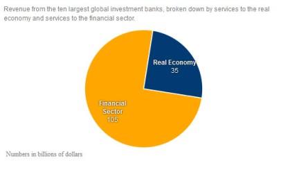 investissement des banques_02
