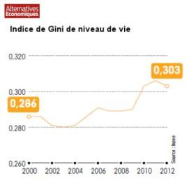 indice_gini